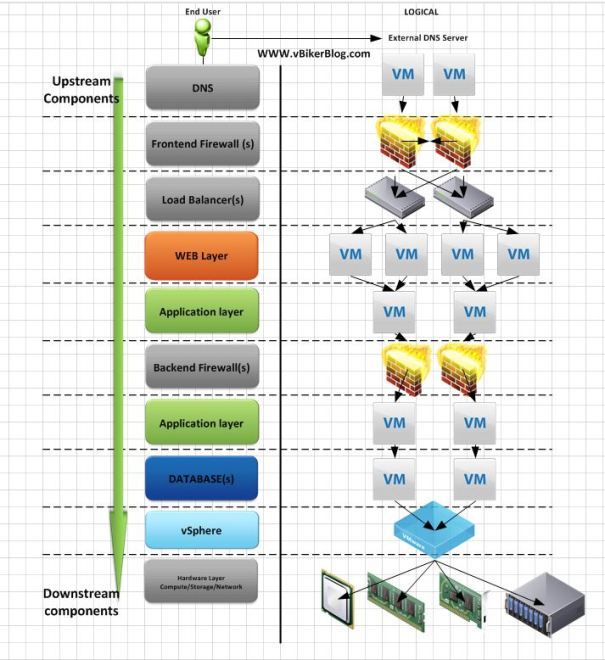 VMware Entity Relationship Diagrams